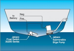 A simple submersible bilge pump setup. Illustration courtesy of ITT Jabsco